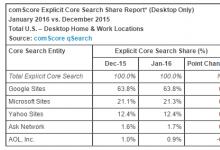 微软搜索引擎必应在美份额增长到21.3%